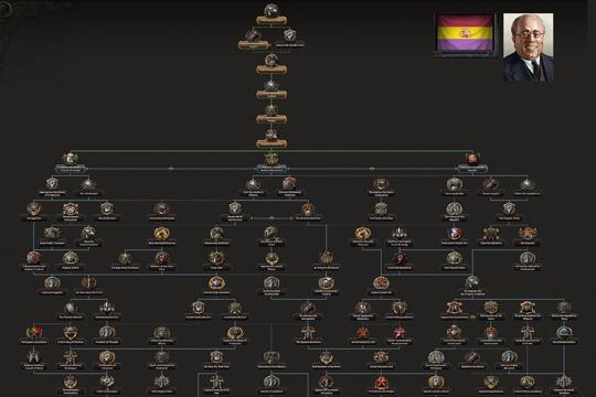Hearts of Iron IV'te Cumhuriyetçi İspanya Odak Ağacı