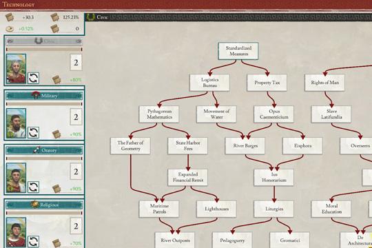 Imperator'da Buluş Ağaçları ve Yenilik Sistemi